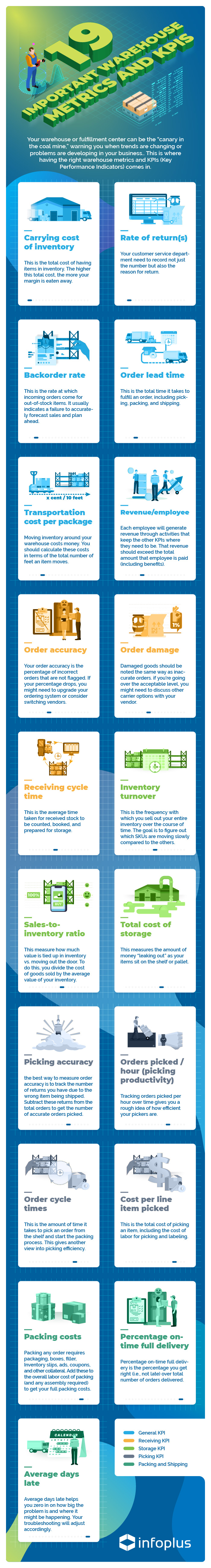 19-Important-Warehouse-Metrics-And-KPIs_infopluscommerce_infographic