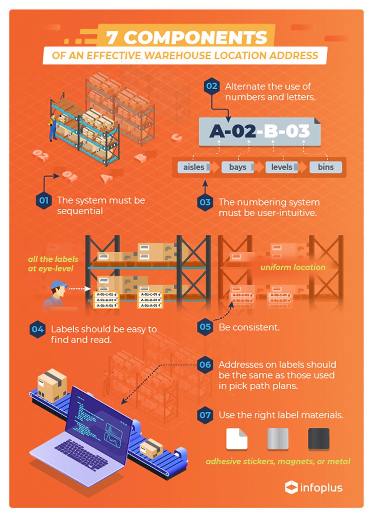 effective_warehouse_location_address_infopluscommerce_wms