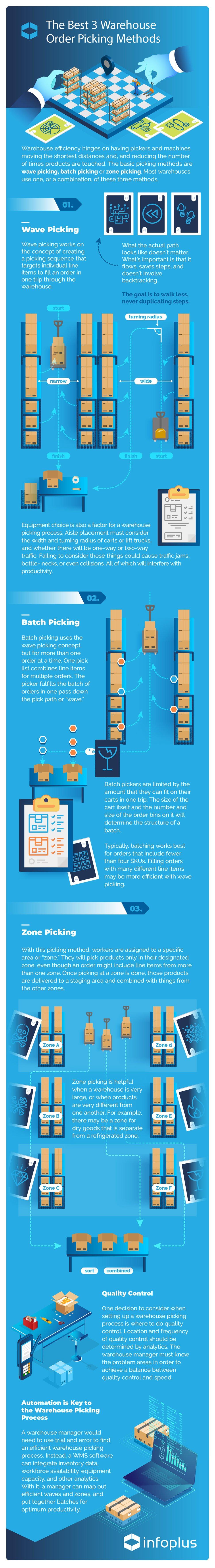Best 3 Warehouse Order Picking Method Infographic