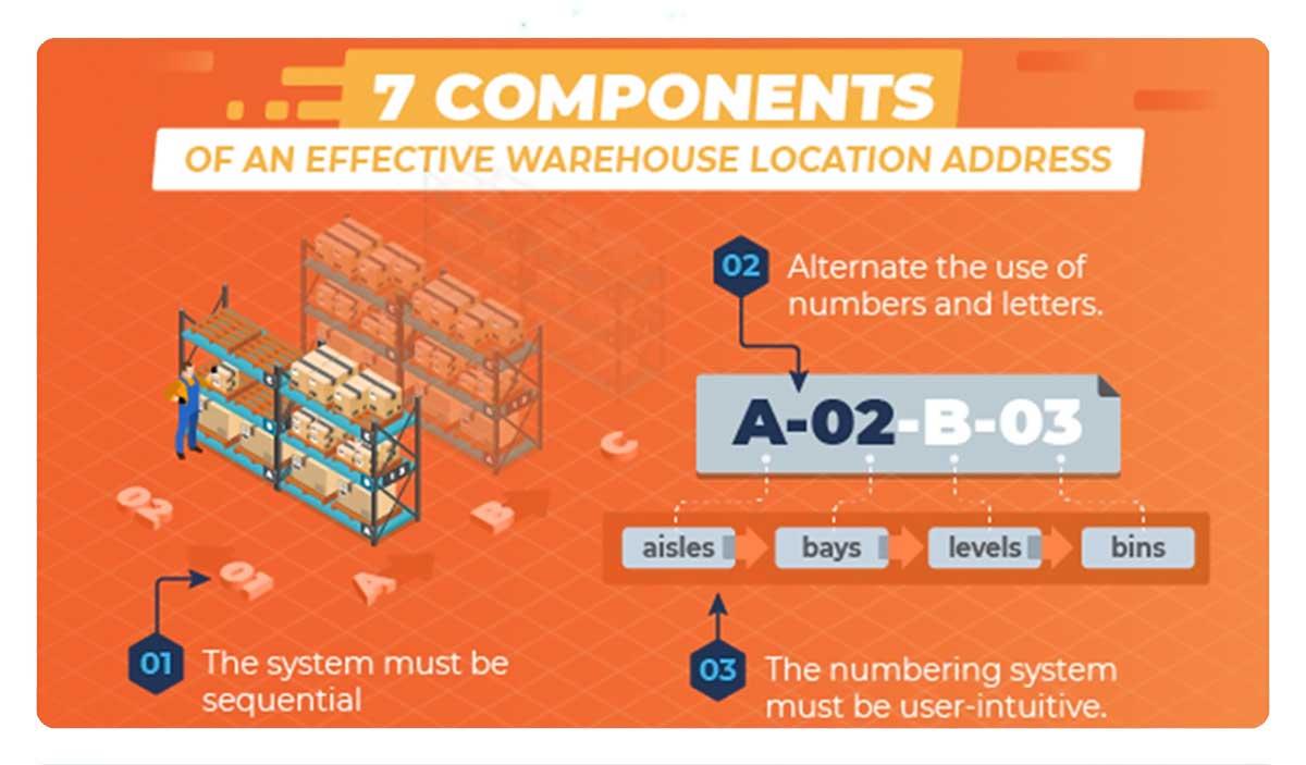 effective_warehouse_location_address_infopluscommerce_wms_banner_1200x700